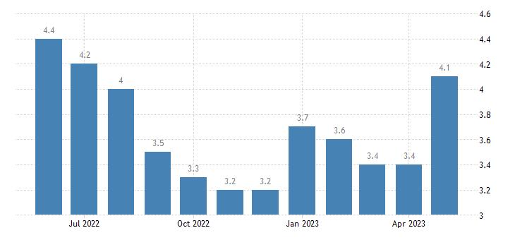 united states unemployment rate in ouachita parish la percent m nsa fed data