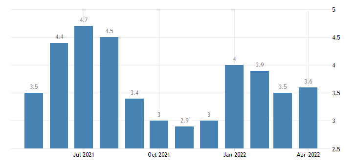 united states unemployment rate in piatt county il percent m nsa fed data
