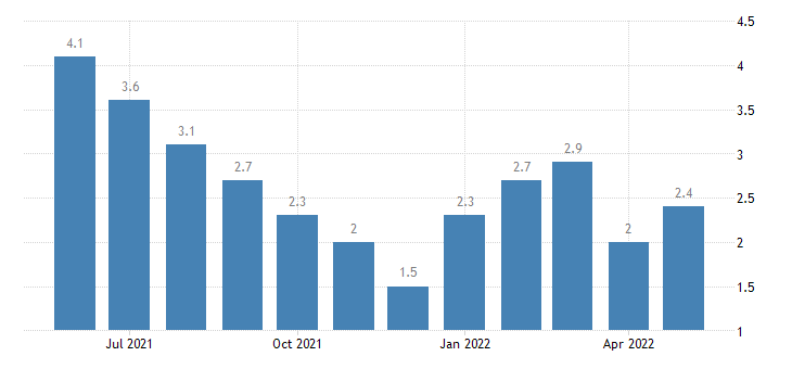 united states unemployment rate in pike county in percent m nsa fed data
