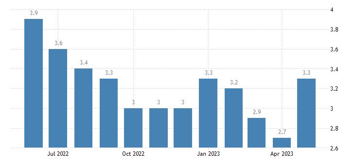 united states unemployment rate in plaquemines parish la percent m nsa fed data