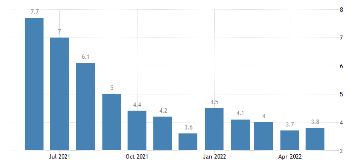 united states unemployment rate in pointe coupee parish la percent m nsa fed data
