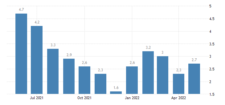 united states unemployment rate in porter county in percent m nsa fed data