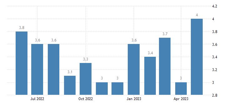 united states unemployment rate in pulaski county ga percent m nsa fed data