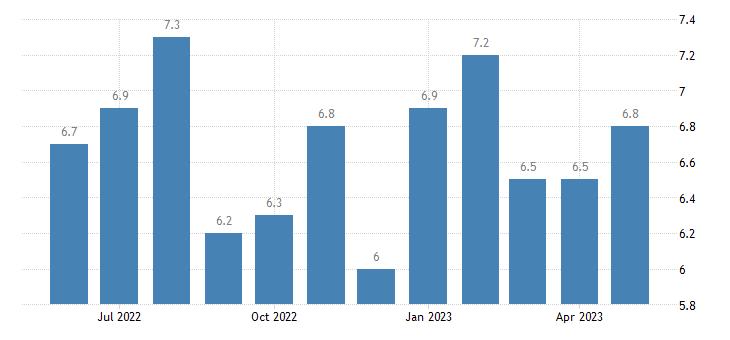 united states unemployment rate in pulaski county il percent m nsa fed data