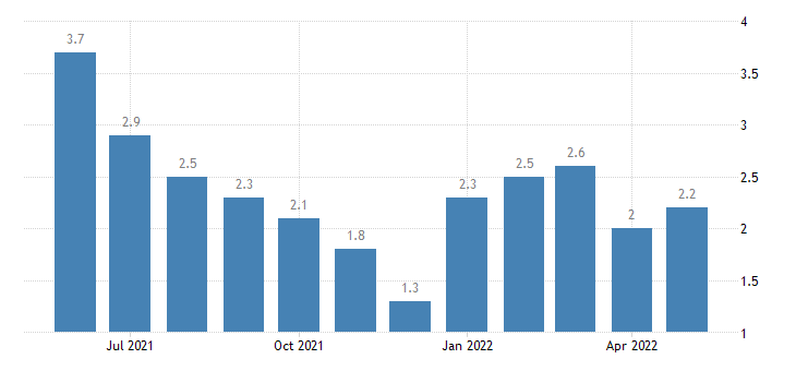 united states unemployment rate in pulaski county in percent m nsa fed data