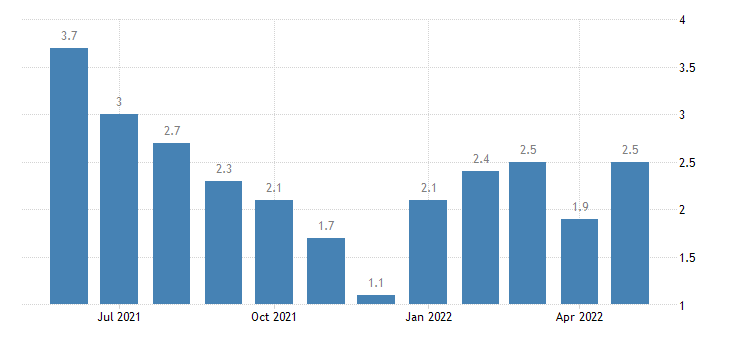 united states unemployment rate in putnam county in percent m nsa fed data