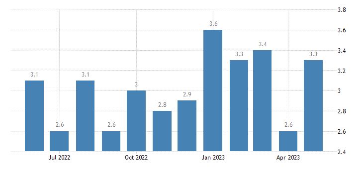 united states unemployment rate in rabun county ga percent m nsa fed data
