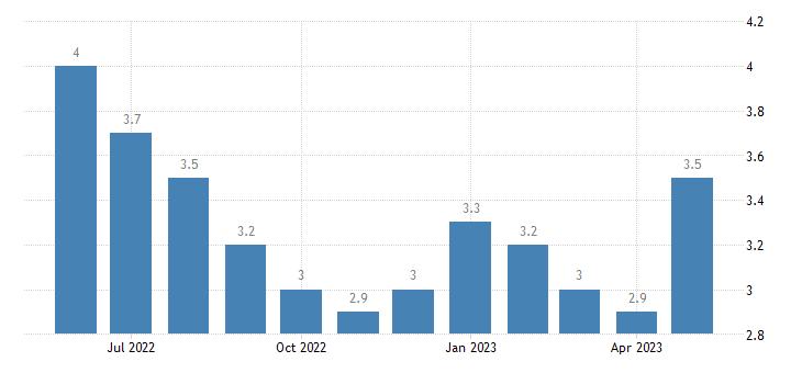 united states unemployment rate in rapides parish la percent m nsa fed data