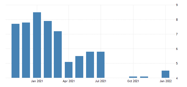 united states unemployment rate in rhode island percent m nsa fed data