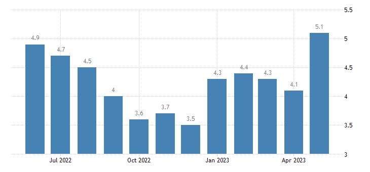 united states unemployment rate in richland parish la percent m nsa fed data