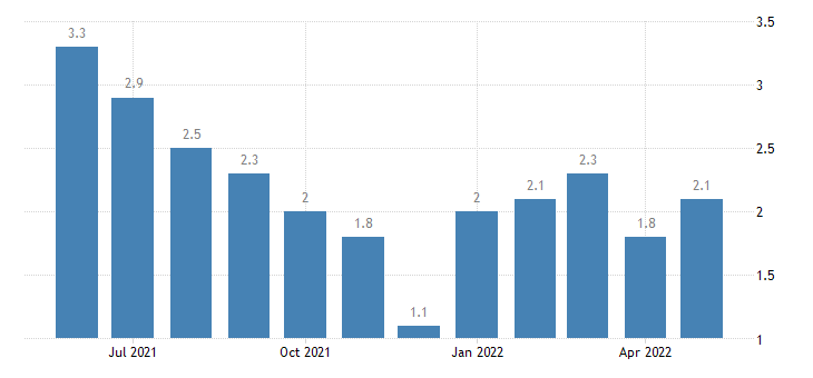 united states unemployment rate in rush county in percent m nsa fed data