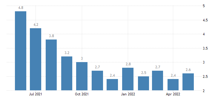 united states unemployment rate in sabine parish la percent m nsa fed data