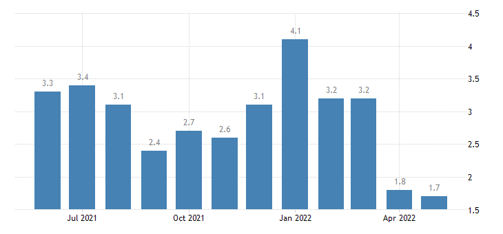 united states unemployment rate in sac county ia percent m nsa fed data
