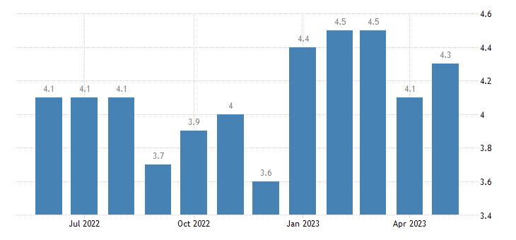 united states unemployment rate in san bernardino county ca percent m nsa fed data