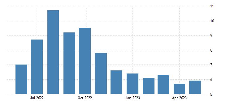 united states unemployment rate in santa cruz county az percent m nsa fed data