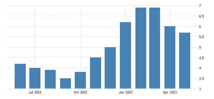 united states unemployment rate in santa cruz county ca percent m nsa fed data