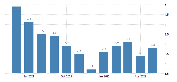 united states unemployment rate in scott county in percent m nsa fed data