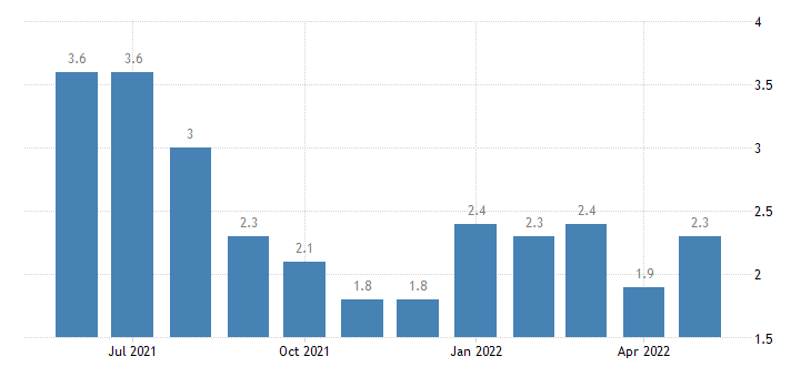united states unemployment rate in seward county ks percent m nsa fed data