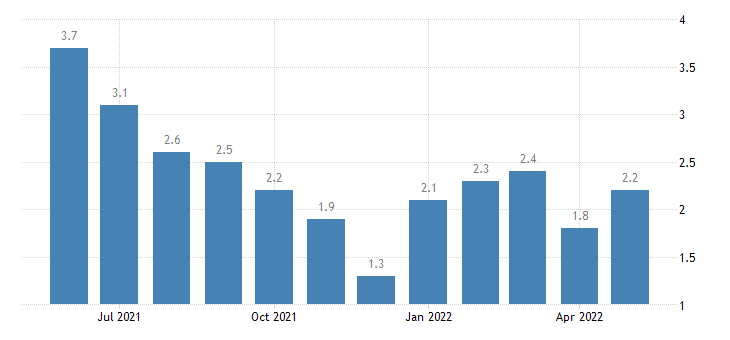 united states unemployment rate in shelby county in percent m nsa fed data