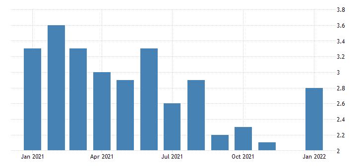 united states unemployment rate in south dakota percent m nsa fed data