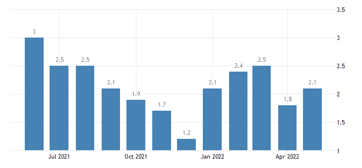 united states unemployment rate in spencer county in percent m nsa fed data