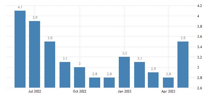 united states unemployment rate in st charles parish la percent m nsa fed data