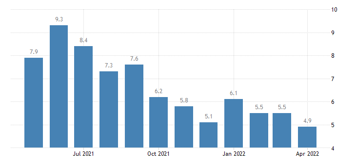 united states unemployment rate in st james parish la percent m nsa fed data
