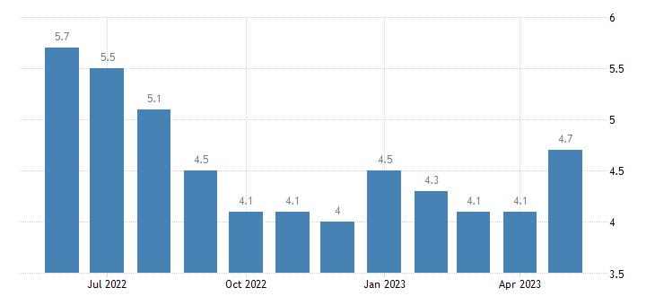 united states unemployment rate in st john the baptist parish la percent m nsa fed data