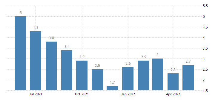 united states unemployment rate in st joseph county in percent m nsa fed data