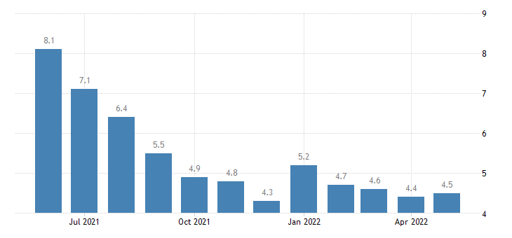 united states unemployment rate in st landry parish la percent m nsa fed data