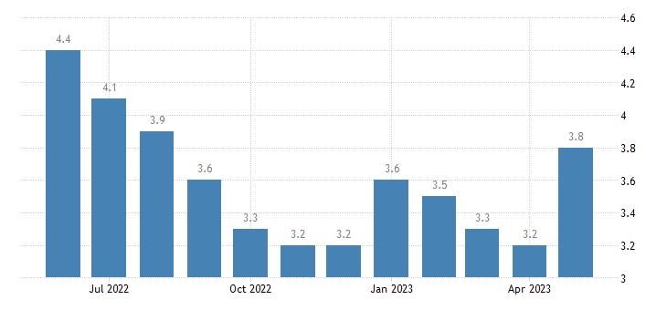 united states unemployment rate in st martin parish la percent m nsa fed data