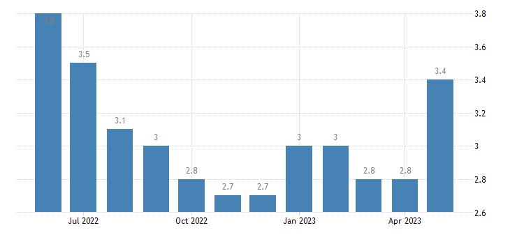 united states unemployment rate in st tammany parish la percent m nsa fed data