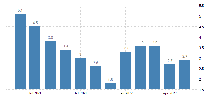 united states unemployment rate in starke county in percent m nsa fed data