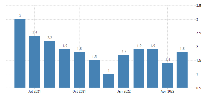 united states unemployment rate in steuben county in percent m nsa fed data