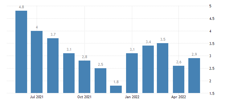 united states unemployment rate in sullivan county in percent m nsa fed data