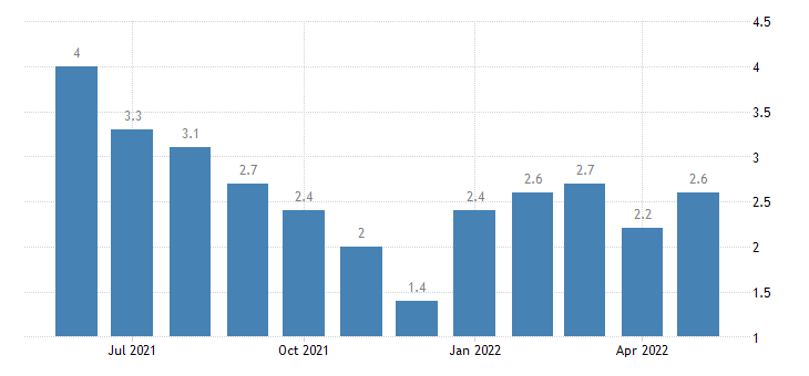 united states unemployment rate in switzerland county in percent m nsa fed data