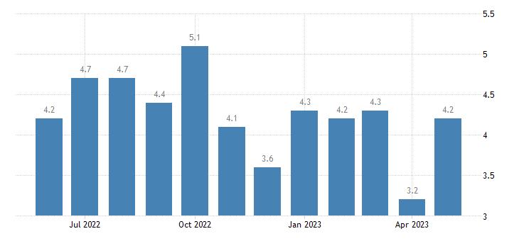 united states unemployment rate in taliaferro county ga percent m nsa fed data