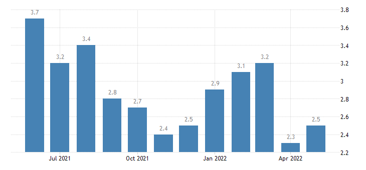 united states unemployment rate in tattnall county ga percent m nsa fed data