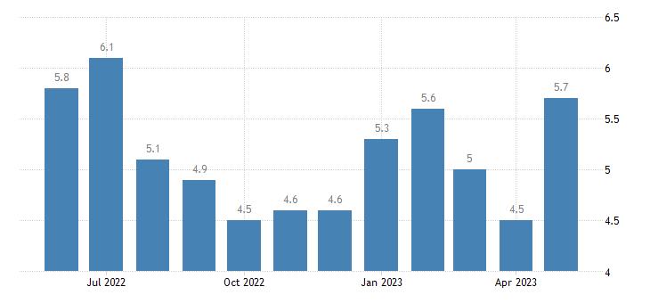 united states unemployment rate in tensas parish la percent m nsa fed data