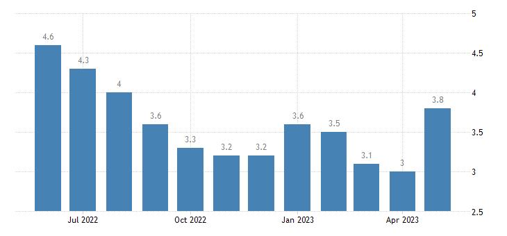united states unemployment rate in terrebonne parish la percent m nsa fed data