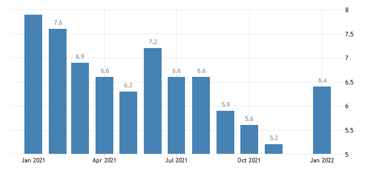 united states unemployment rate in the district of columbia percent m nsa fed data