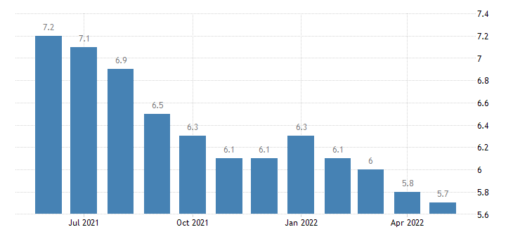 united states unemployment rate in the district of columbia percent m sa fed data