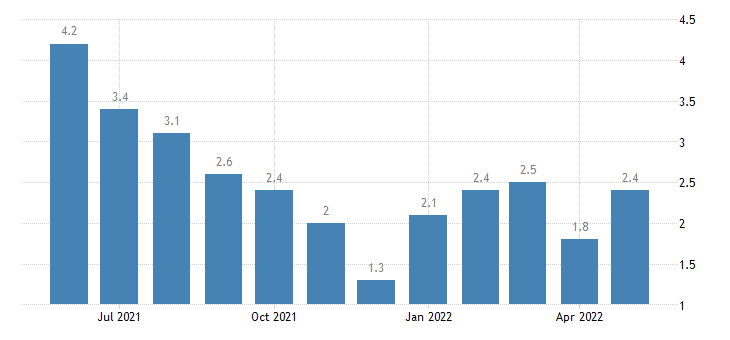 united states unemployment rate in tippecanoe county in percent m nsa fed data