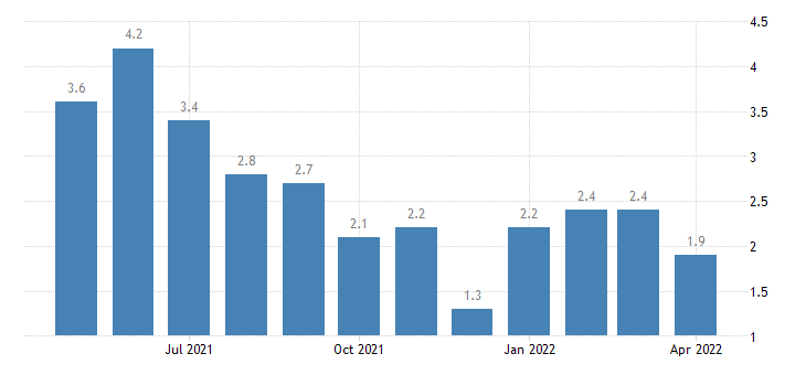 united states unemployment rate in tipton county in percent m nsa fed data
