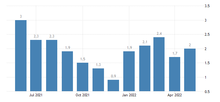 united states unemployment rate in union county in percent m nsa fed data