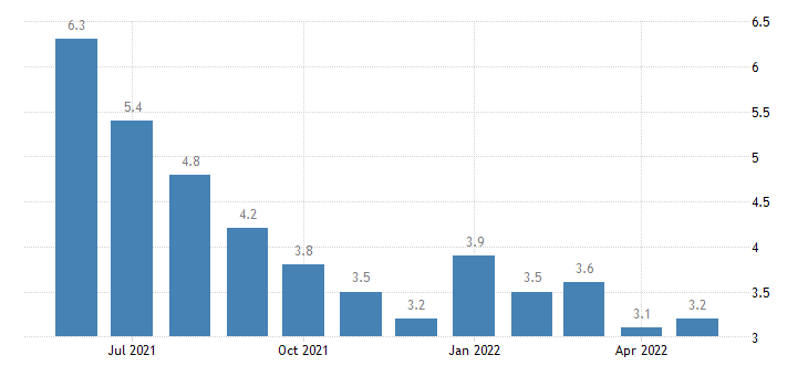 united states unemployment rate in union parish la percent m nsa fed data