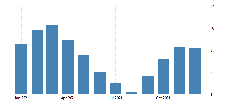 united states unemployment rate in valdez cordova census area ak percent m nsa fed data