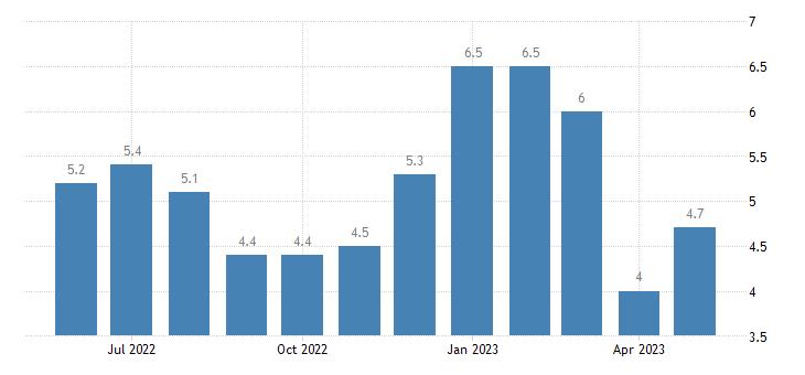 united states unemployment rate in van buren county mi percent m nsa fed data