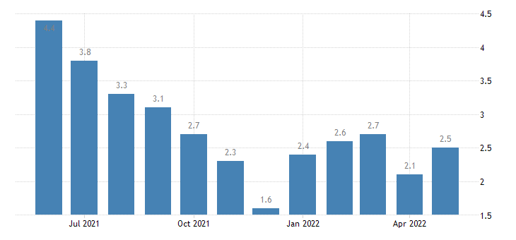 united states unemployment rate in vanderburgh county in percent m nsa fed data