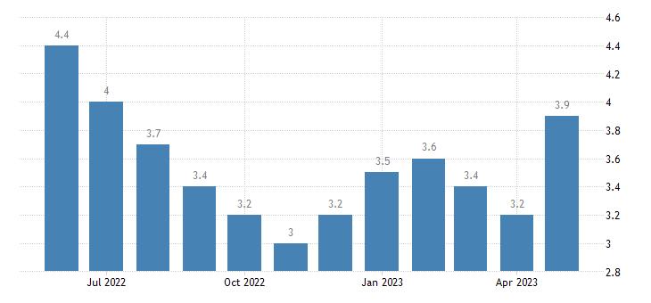 united states unemployment rate in vermilion parish la percent m nsa fed data